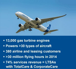 "13,000 gas turbine engines ,Powers >30 types of aircraft ,380 airline and leasing customers,  >30 million flying hours in 2013, 72% services revenue LTSAs with  ""Totalcare."